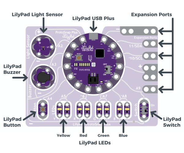 Pin out diagram for ProtoSnap Plus, showing light sensor, leds, button, switches, buzzer, and expansion ports.