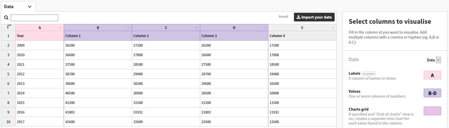 Example data entry screen for Flourish