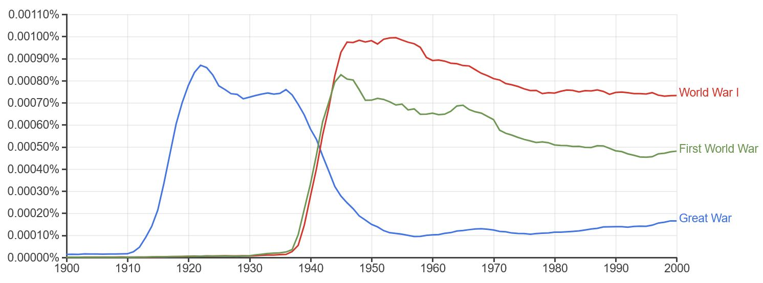 Google NGram results for First World War search.