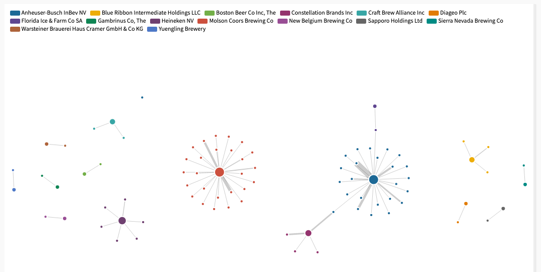 Visualization of beer distributors with outlier point
