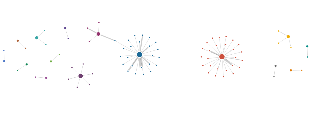 Cleaned Visualization - Network Analysis